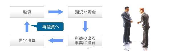 再融資へのイメージ